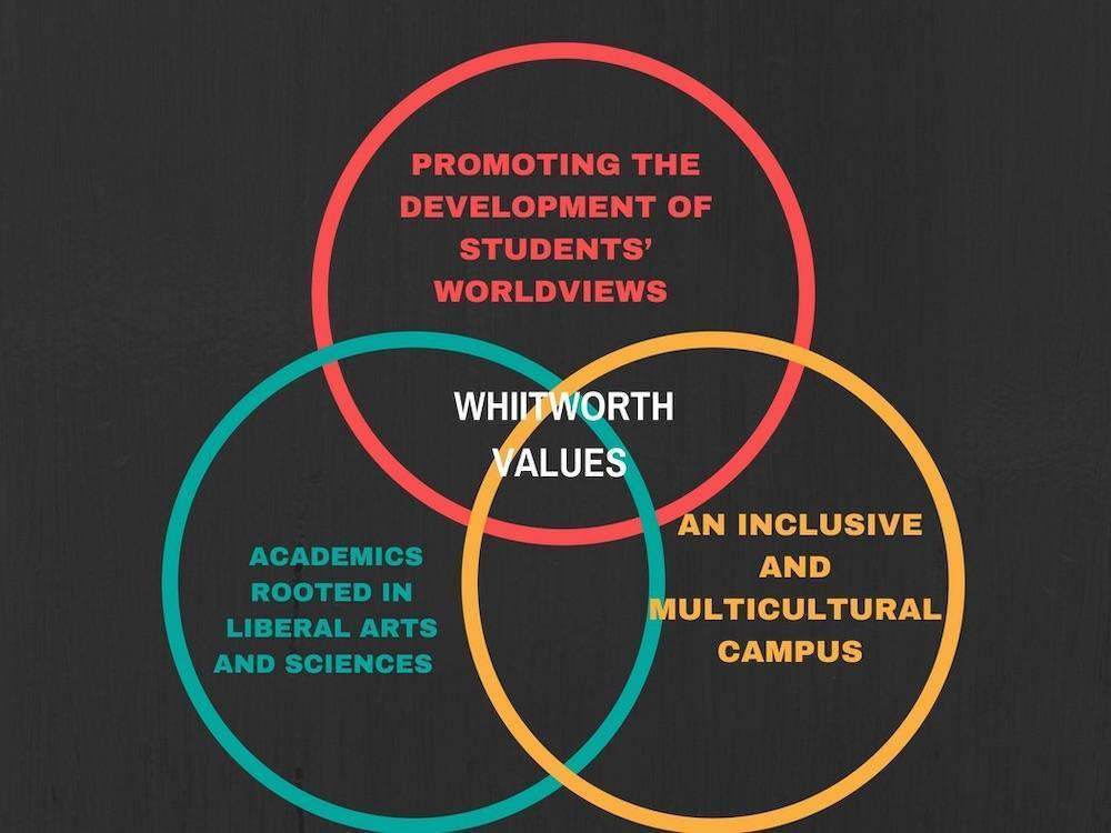 Whitworth educates the student body about core values